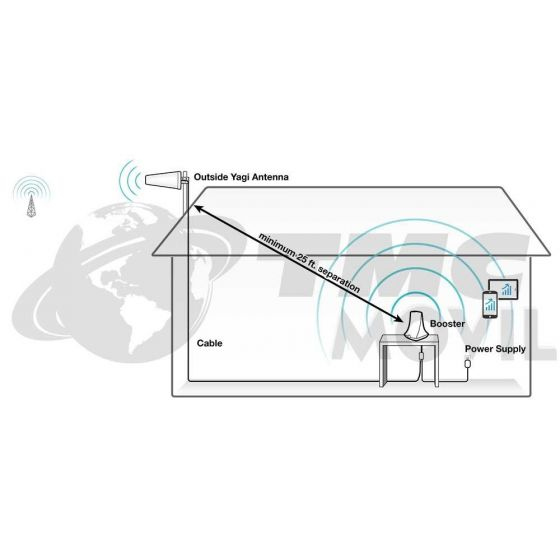 KIT de Amplificador de señal SureCall Flare 3.0 CO - Versión 3.0
