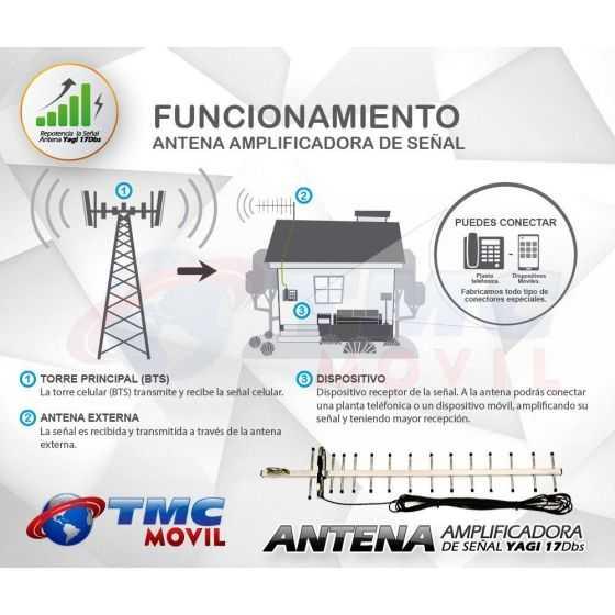Antena Yagi Aérea TasKer™ 17DB
