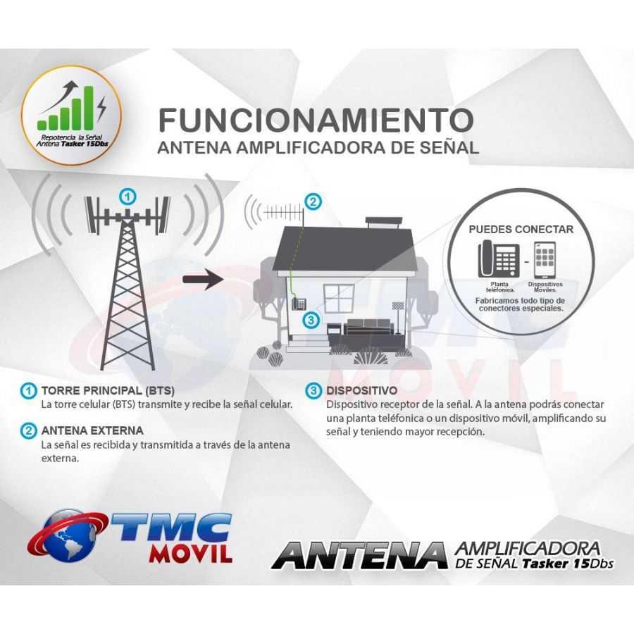 Diagrama de funcionamiento - Antena TasKer-15™ 15dB