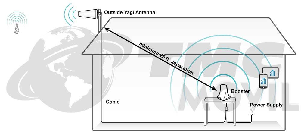 Diagrama de Funcionamiento Flare® 3.0-CO