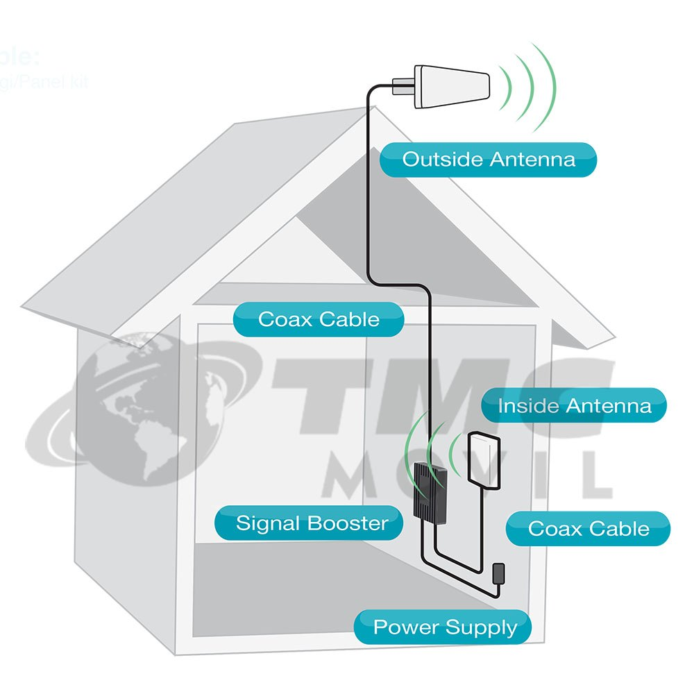 Instalacion Amplificador de señal celular - Fusion4Home Colombia